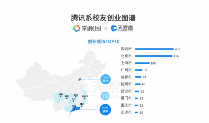 """揭秘腾讯离职员工的""""创业江湖""""!"""
